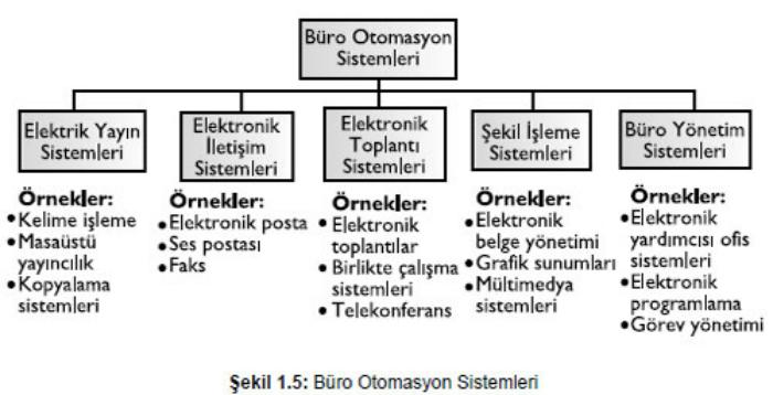 Büro Otomasyon Sistemleri